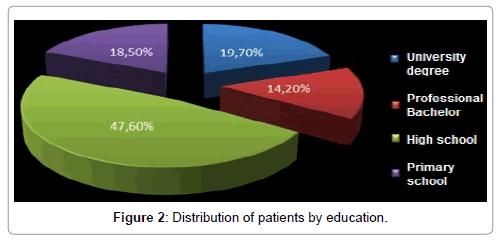 gerontology-geriatric-research-patients