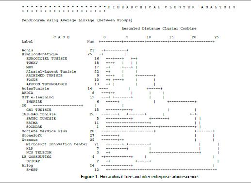 global-economics-Hierarchical-Tree