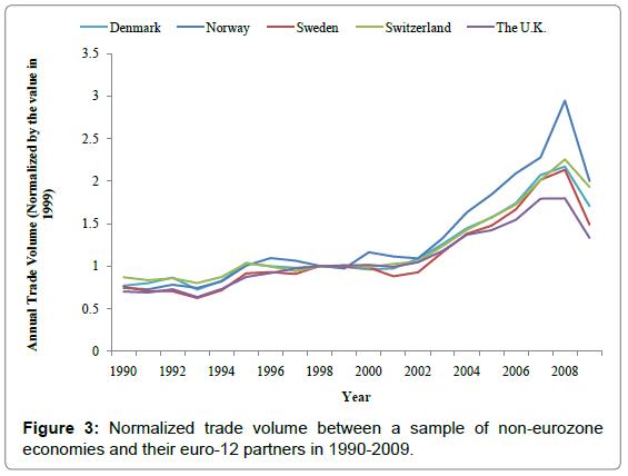 global-economics-Normalized-trade-volume-between