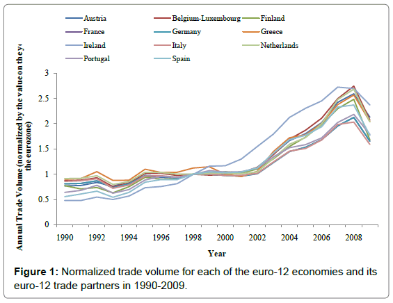 global-economics-Normalized-trade-volume-each