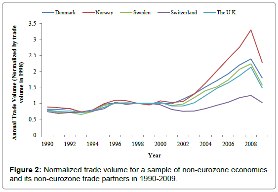 global-economics-Normalized-trade-volume-sample