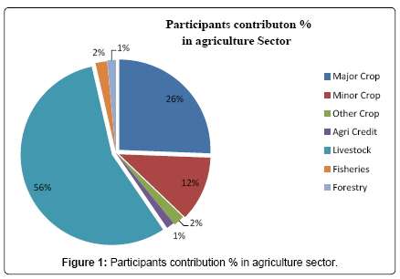 Contribution of Agriculture Sector in the GDP Growth Rate of