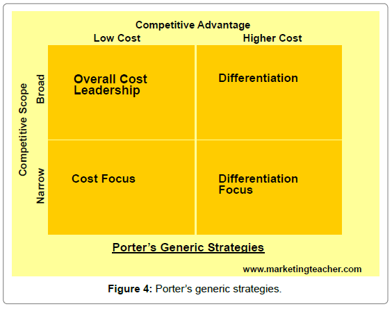 an analysis of the focus of ryanairs strategy in the market
