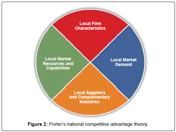 global-economics-Porter-national-competitive-advantage