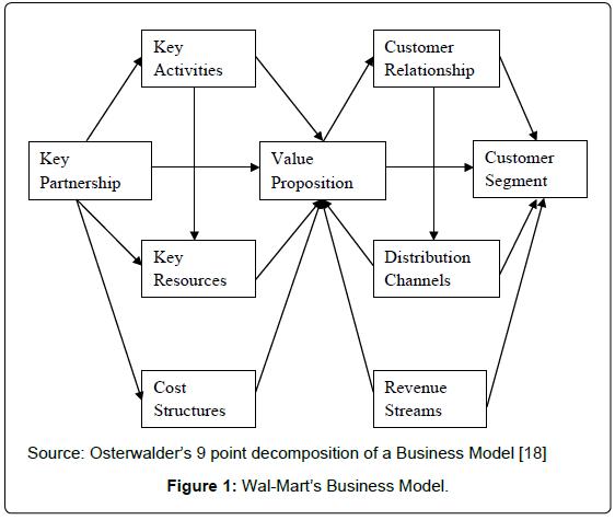 global-economics-Wal-mart-business-model