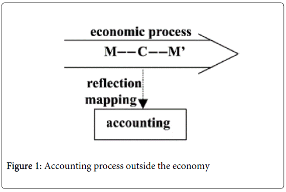 global-economics-accounting-process-outside