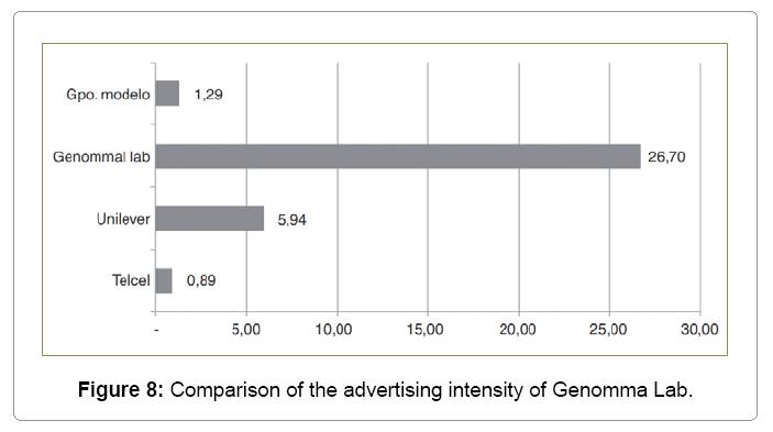 global-economics-advertising-intensity-genomma-lab