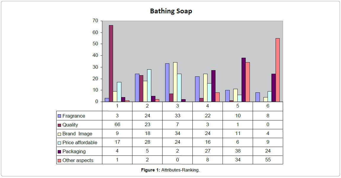 consumer bahavior on bathing soaps
