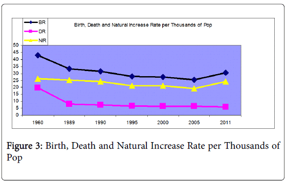 global-economics-birth-death-natural-increase
