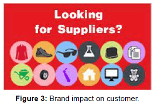 global-economics-brand-impact-customer