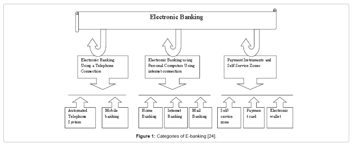 the impact of electronic banking International journal of accounting research vol 1, no 6, 2014 14 impact of electronic banking instruments on the intermediation efficiency of the nigerian economy.