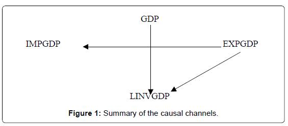 global-economics-causal-channels