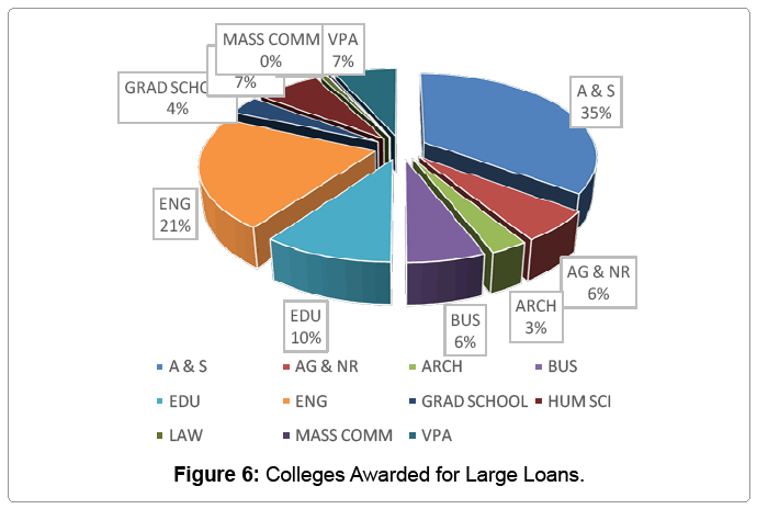 global-economics-colleges-awarded-large-loans