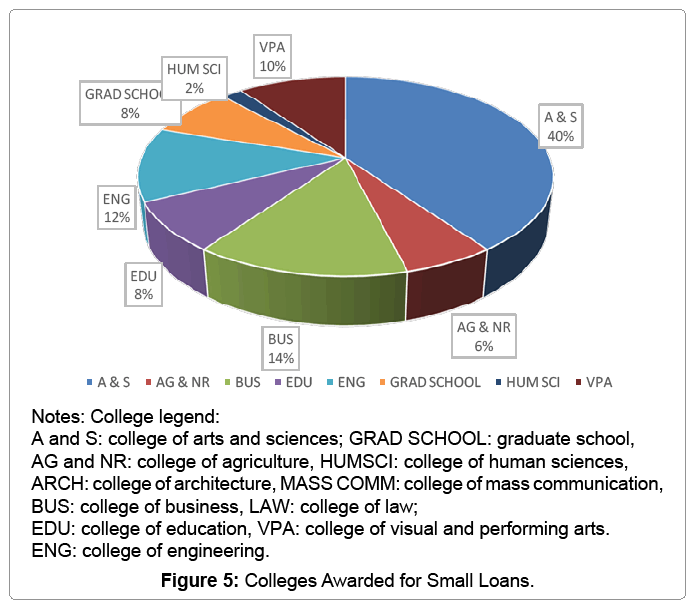 global-economics-colleges-awarded-small-loans