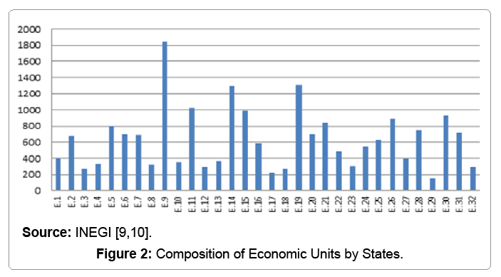 global-economics-composition-economic-units-states