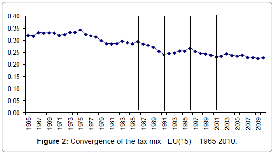 global-economics-convergence-tax
