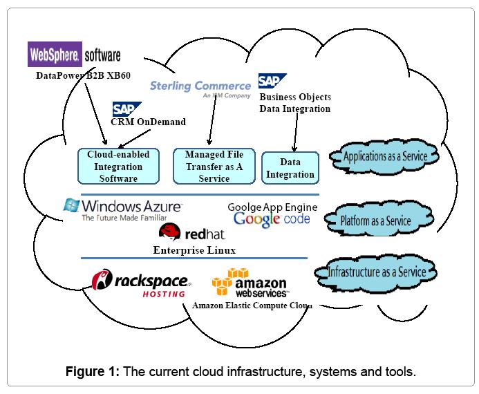 global-economics-current-cloud-infrastructure