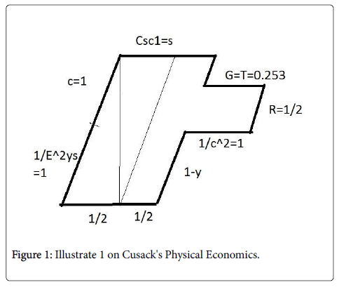 global-economics-cusack