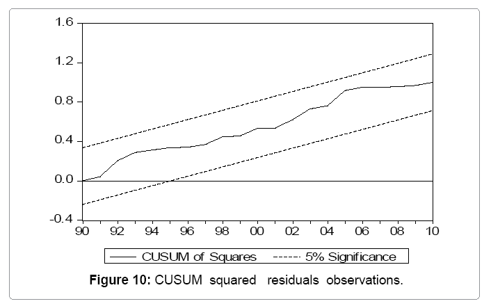 global-economics-cusum-squared-residuals-observations