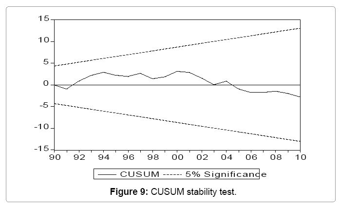 global-economics-cusum-stability-test