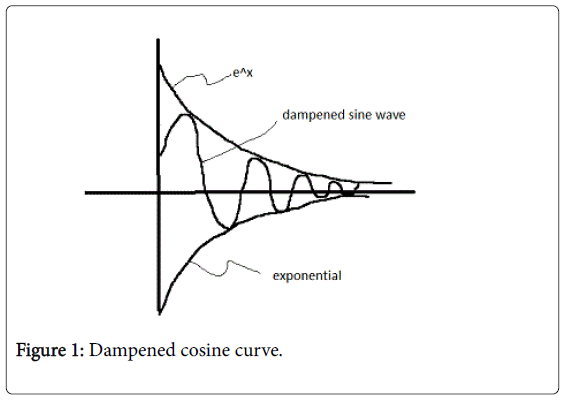 global-economics-dampened-cosine-curve