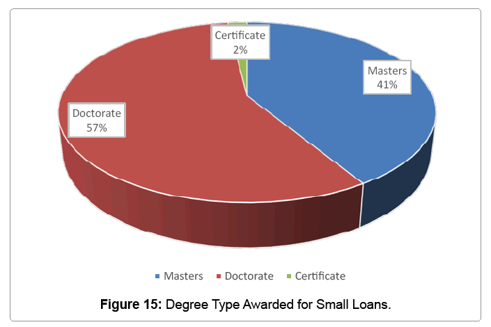 global-economics-degree-type-awarded-small-loans