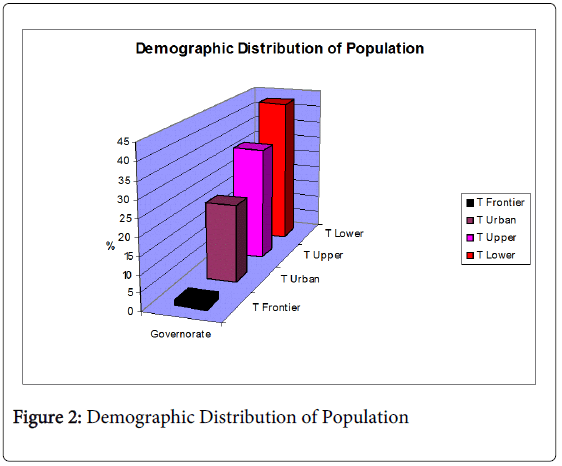 global-economics-demographic-distribution-population