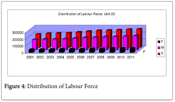 global-economics-distribution-labour-force