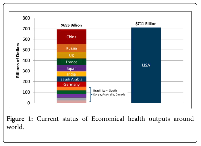 global-economics-economical-health-outputs