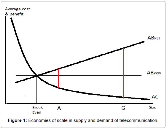 global-economics-economies-scale-supply