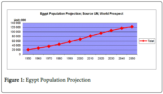 global-economics-egypt-population-Projection