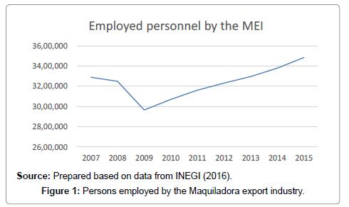 global-economics-employed
