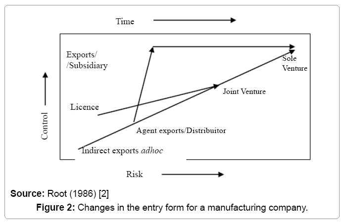 global-economics-entry-form-manufacturing-company