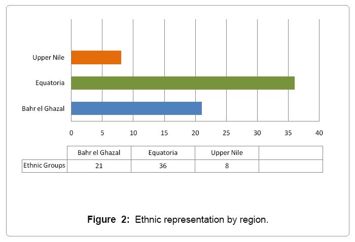 global-economics-ethnic-representation-region