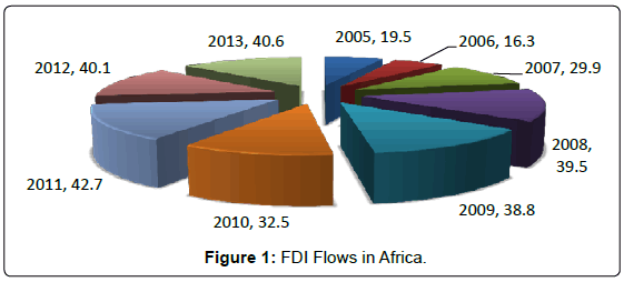 global-economics-fdi-flows-africa