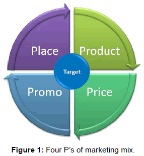 global-economics-four-ps-marketing-mix