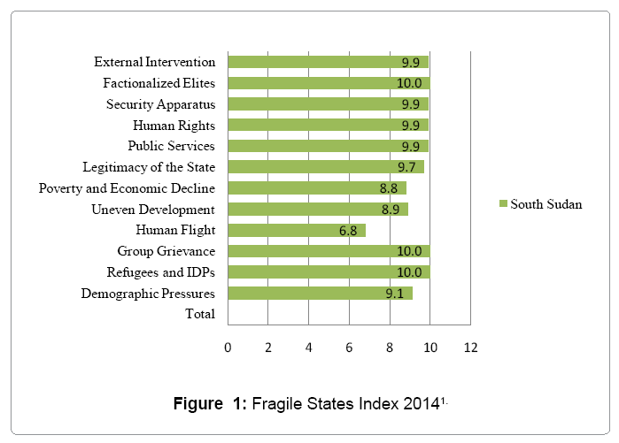 global-economics-fragile-states-index