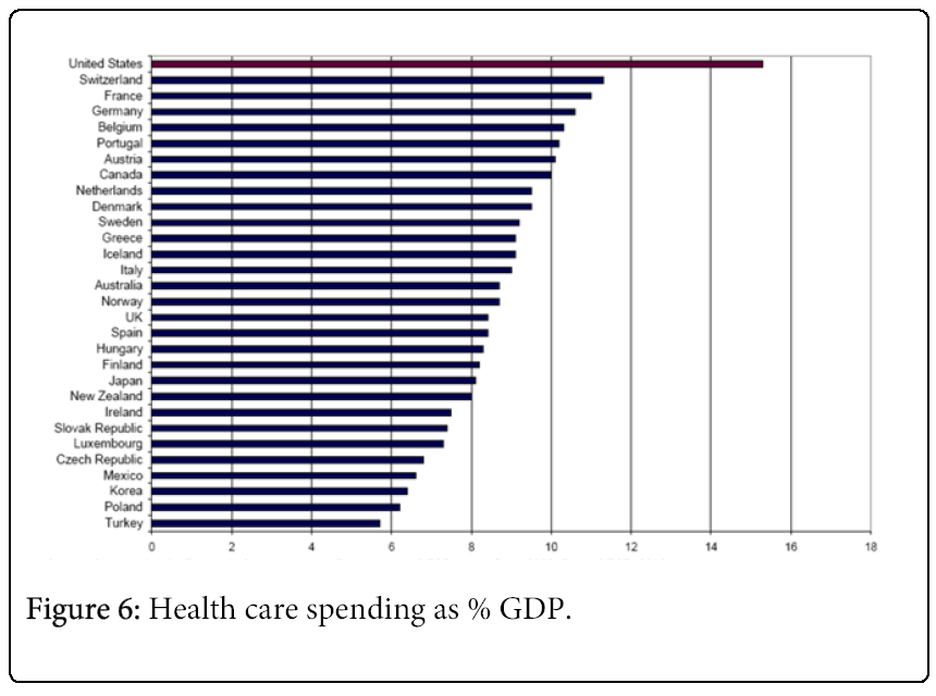 global-economics-health-care-spending