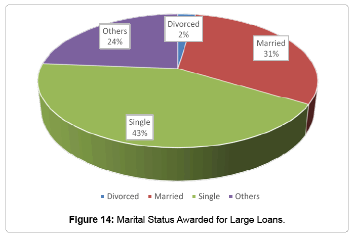 global-economics-marital-awarded-large-loans