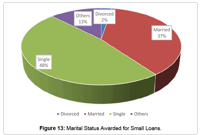 global-economics-marital-awarded-small-loans