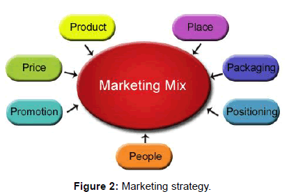 global-economics-marketing-strategy