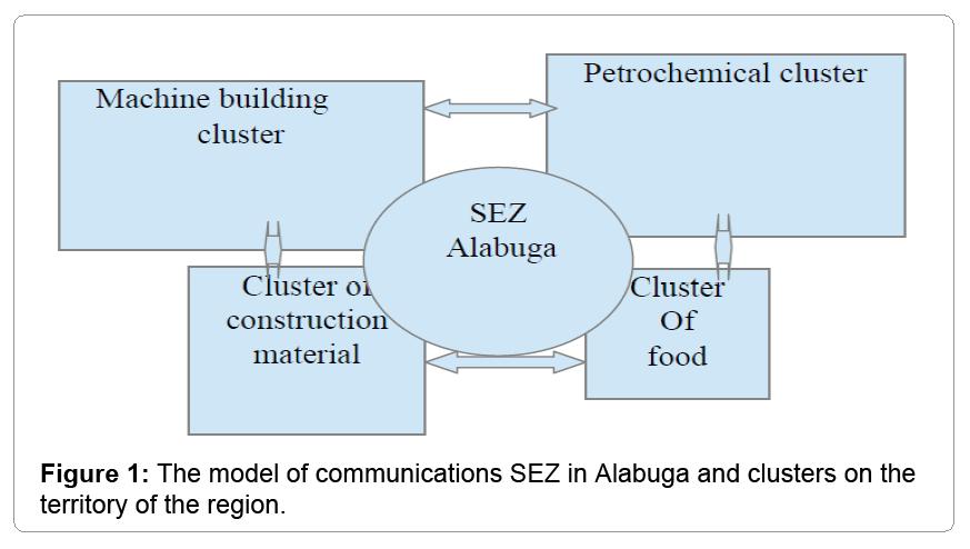 global-economics-model-communications-sez