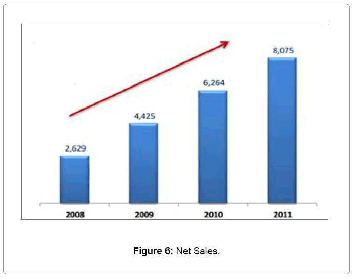 global-economics-net-sales