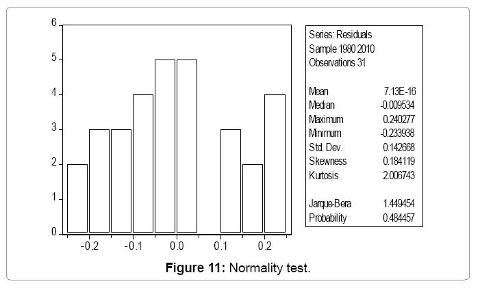 global-economics-normality-test