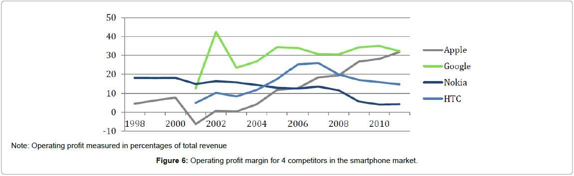 global-economics-operating-profit-competitors