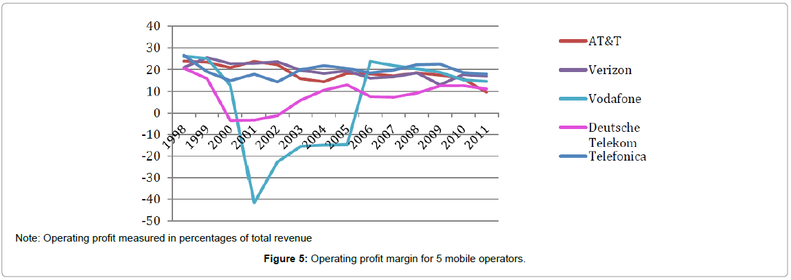 global-economics-operating-profit-mobile