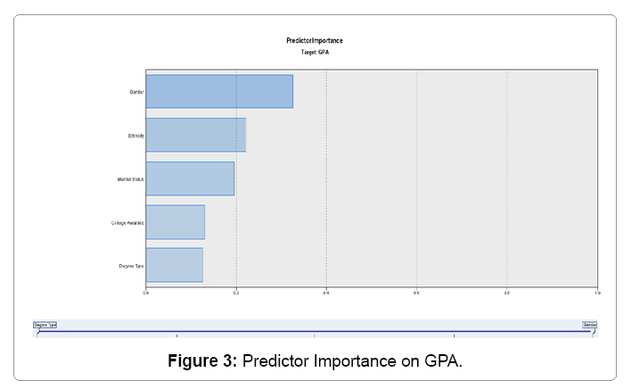 global-economics-predictor-importance-on-gpa