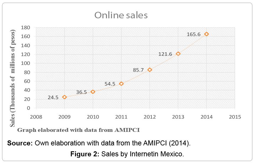 global-economics-sales-by-internetin-mexico