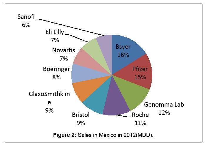 global-economics-sales-mexico-2012