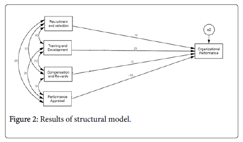 global-economics-structural